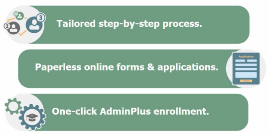 Admissions Plus Pro Features - Tailored step-by-step process - Paperless online forms and applications - One-click AdminPlus enrollment